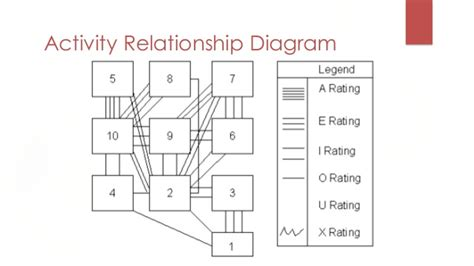 office relationship chart diagram activity relationship gallery how to guide and