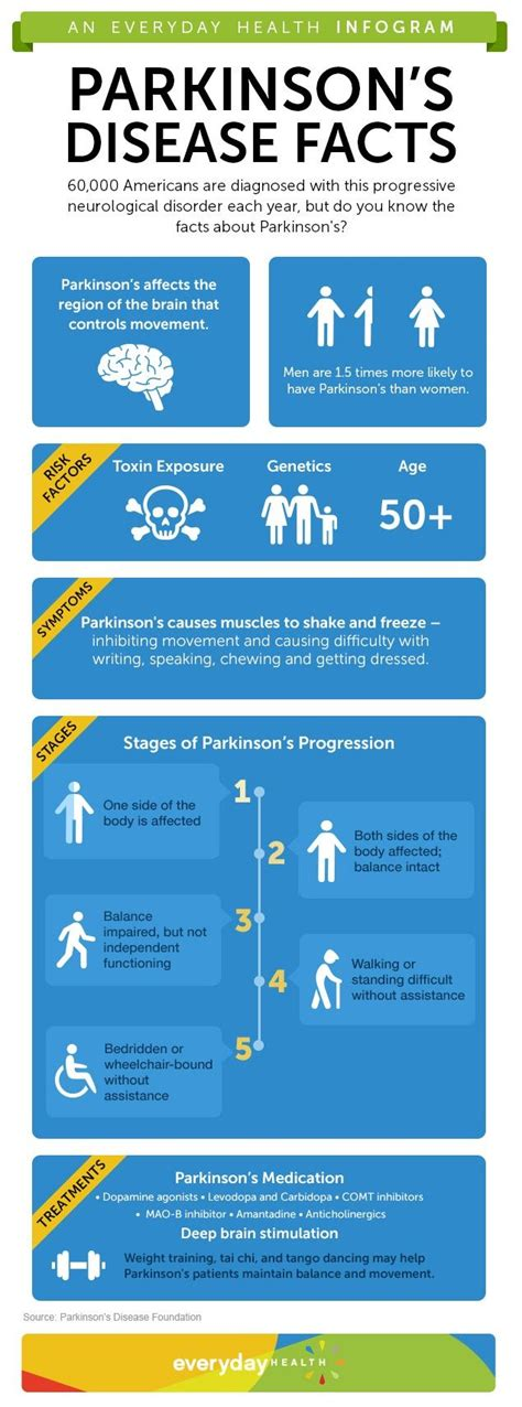 Wellness Detox Center Parkinsons by 100 Ideas To Try About Parkinson S Disease