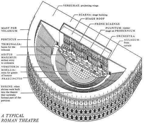 Globe Theatre Floor Plan by The Romans