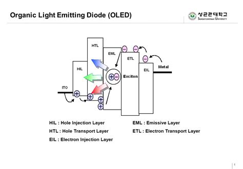 what is an organic light emitting diode organic light emitting diode oled ppt
