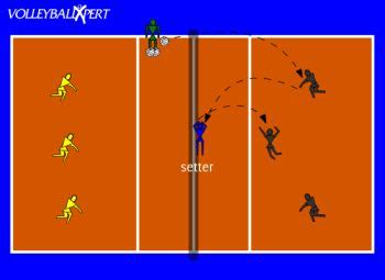 good setter drills 12 best volleyball drills and tips images on pinterest