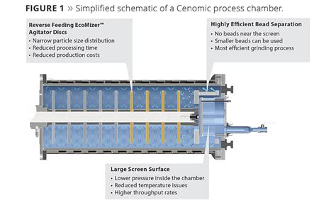 bead mill bead mill offers many solutions 2016 04 04 pci magazine