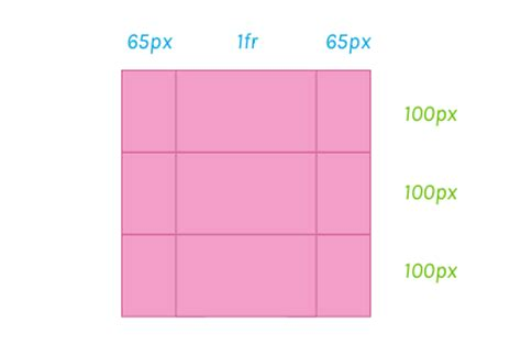 grid layout explained css grid layout terminology explained