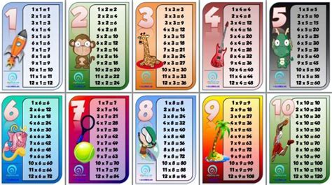 My Picture Book Times Tables 12 amazing times tables charts for your classroom or
