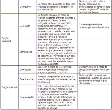Tabla Comparativa De Procedimientos Contables | tabla comparativa de procedimientos contables tabla