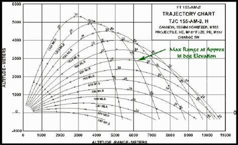 Rifle Trajectory Table by Rifle Caliber Range Chart Car Interior Design