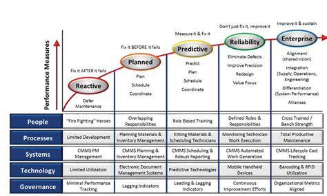 Best Desk Plant best practices of maintenance planning amp scheduling