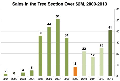 sales section high points of 2013 tree section part i