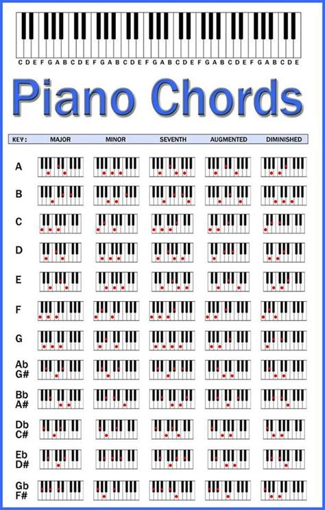 piano chord diagrams piano chords chart this should help when i play the
