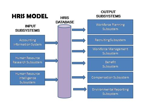 resource salvation the architecture of reuse books architecture diagram for human resource management images