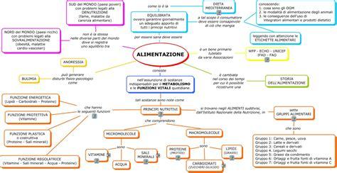 l acido clorogenico in quali alimenti si trova alimentazione ii c mappa concettuale
