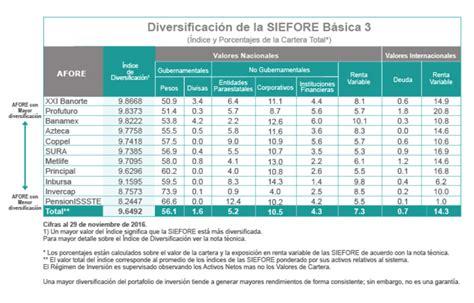 tabla de comisiones afore 2016 mejores afores para 2018 rankia