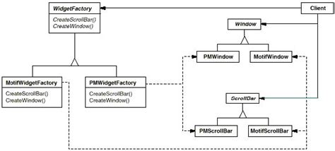 factory pattern in java with exle abstract factory hafrwiki