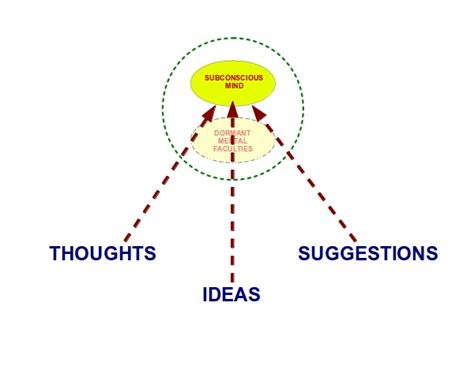 Open Suggestion by Mind Programming