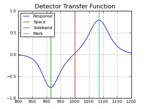 function of diode detector diode circuit transfer function 28 images diode bridge with differential voltages transfer