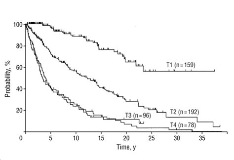 t4 vs t3 vs t2 vs t1 troop tier guide inside game of war long term outcome of 525 patients with mycosis fungoides