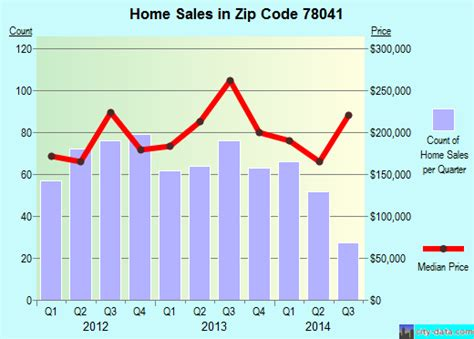 melissa data zip code and house number property valuation of don beto drive laredo tx 2204 martinez eleazar 2208