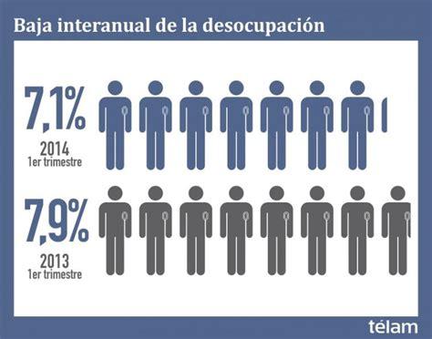 subcidios de desempleo en el ultimo trimestre argentina 2016 el nivel de desocupaci 243 n cay 243 al 7 1 durante el primer