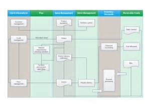 Floor Plan Drawing Software For Mac how to create a sales process flowchart