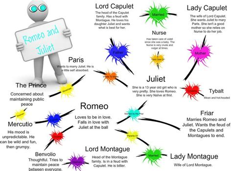 mind map of the themes in romeo and juliet romeo and juliet character chart romeo and juliet