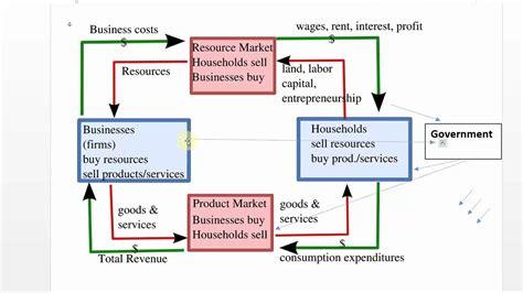 market economy flowchart circular flow model in economics