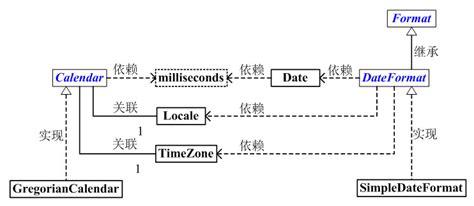 format date based on locale java java calendar date dateformat timezone locale等时间相关内容的认知和使用