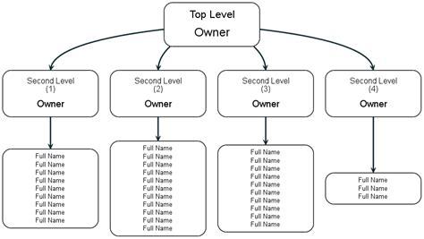 graphviz layout graphviz top align nodes stack overflow