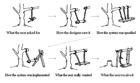 tire swing requirements cartoon requirements swing cartoon bing images