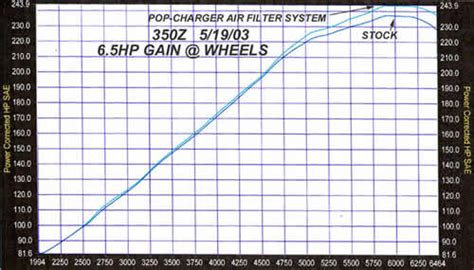 pop charger 350z jim wolf technology website