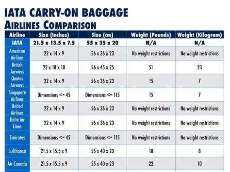 1000 ideas about airline carry on size on pinterest iata introduces international carry on bag guidelines