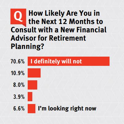 cuna retirement services new research helps credit unions engage baby boomers with