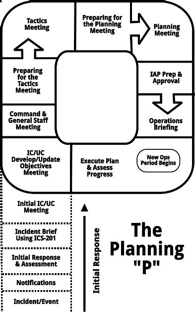 ics planning section image gallery planning p