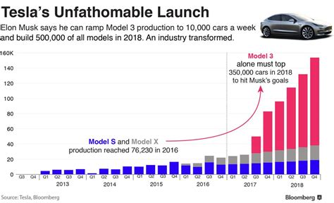 How Many Teslas Been Sold Has Elon Musk Setup Tesla For An Epic Fail With His