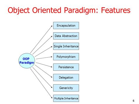 object oriented design tutorial java what is an object oriented paradigm in programming