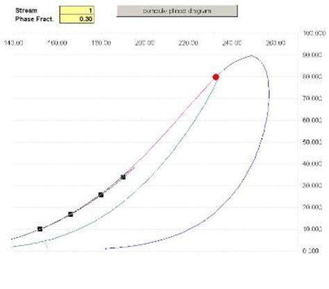 phase envelope diagram curve excel matlab software