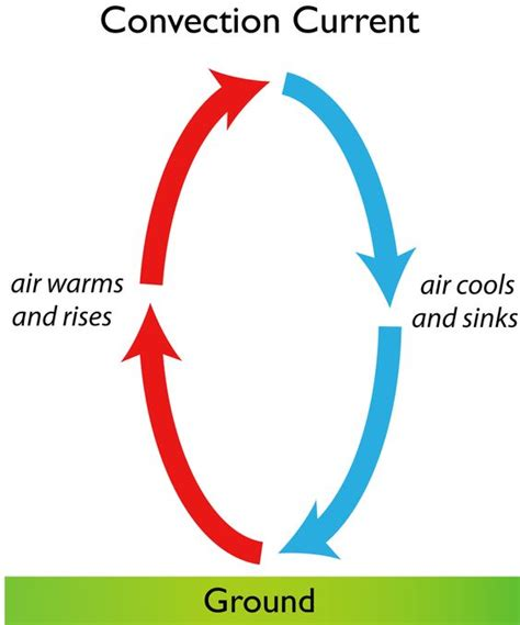 Convection Currents Produce The Heat In The Earth S Interior by Convection Current The Circular Current Of Air Caused By