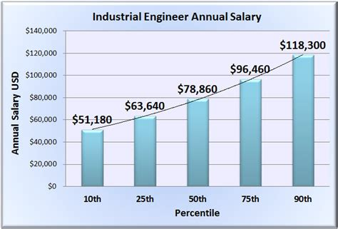 ic layout engineer salary industrial engineer salary wages in 50 u s states