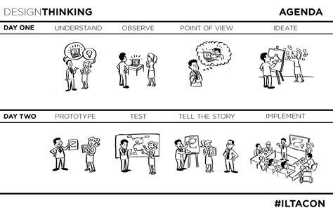 Collection of Design Thinking Hands On Workshop Startingup Das ...