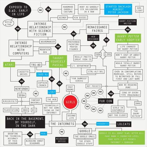 graphic flow chart 9 of the world s most inspiring infographics co design