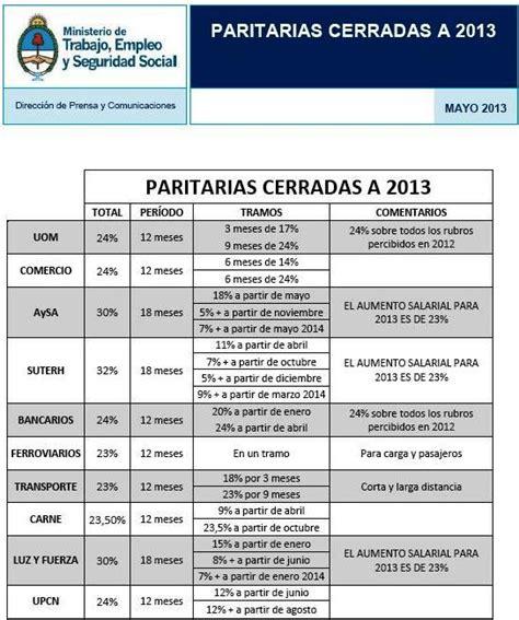 acuerdfo salarial uom 2016 paritaria 2013 detalles de los acuerdos alcanzados por