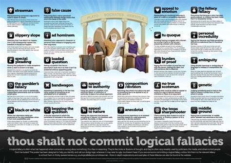the fallacious book of fables learn logic through tales books a sweet fallacies poster for you logic nerds the holy