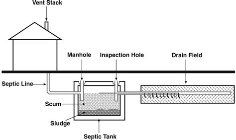 field layout engineer septic tank drain field diagram www pixshark com