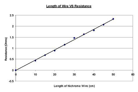 resistors gcse 28 images gcse bitesize ohms and resistance 28 images gcse bitesize potential