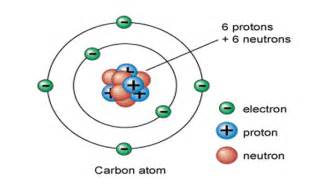 How Many Protons And Electrons Are In Carbon Atom With 5 Protons 6 Neutrons 6 Electrons