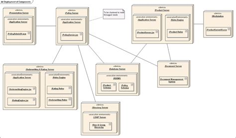 deployment diagram deployment diagrams depict best deployment diagram wikipedia