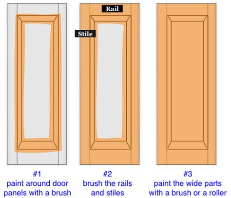 How To Paint A Cabinet Door How To Paint Kitchen Cabinets And Doors Do It Yourself Help
