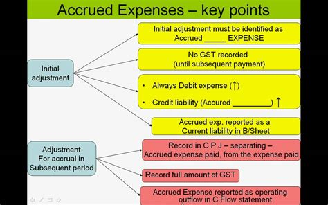 unit 3 vce accounting accrued expenses