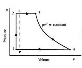 steam engine pv diagram thermodynamics why use steam in the rankine cycle