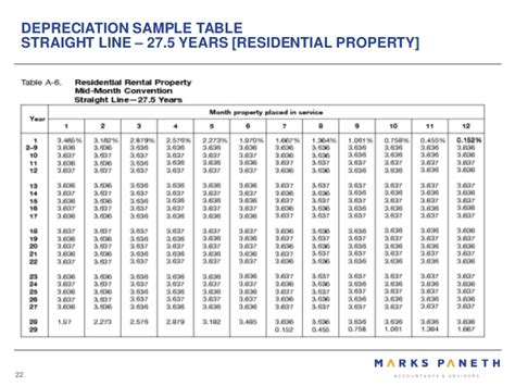 Tax Depreciation Tables by 100 Tax Depreciation Tables Establish Correct Cost