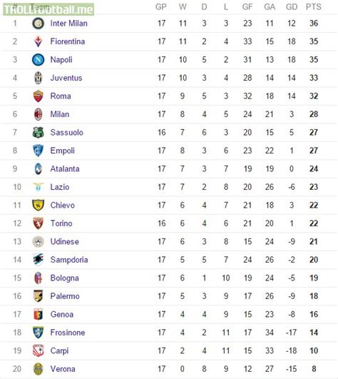serie a table serie a table as of winter 2015 2016 troll football